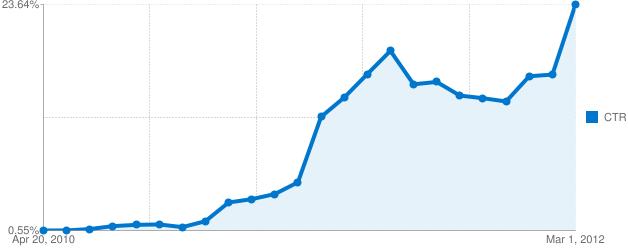 AdWords Optimisation Click-Thru Rate